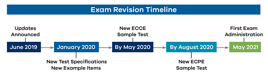Exam Revision Timeline: Updates Announced-June 2019, New Test Specifications New Example Items-January 2020, New ECCE Sample Test-By May 2020, New ECPE Sample Test-By August 2020, First Exam Administration-May 2021