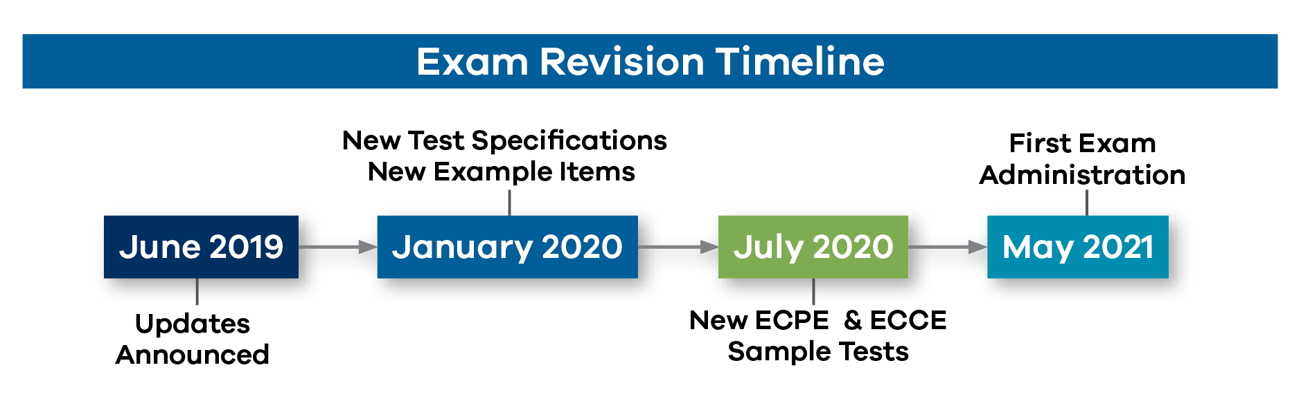 Exam Revision Timeline: June 2019: Updates Announced, January 2020: New Test Specifications New Example Items, July 2020: New ECCE & ECPE Sample Tests, May 2021: First Exam Administration