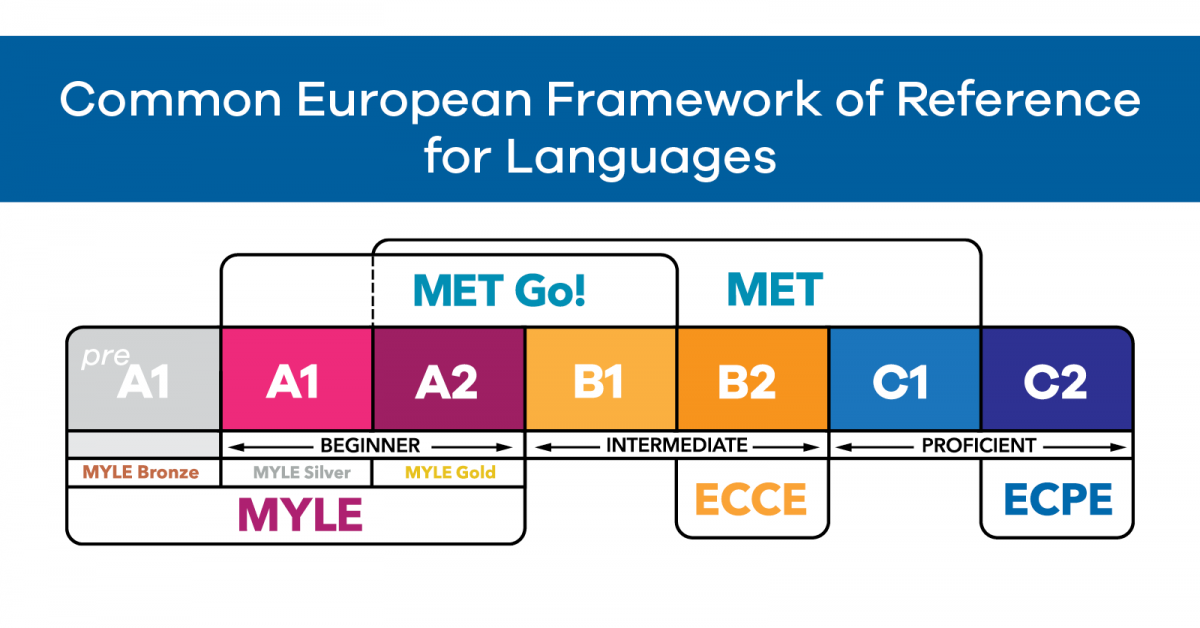 What is the CEFR?: Prove Your English with an International Standard